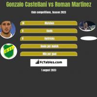 Gonzalo Castellani vs Roman Martinez h2h player stats