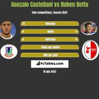 Gonzalo Castellani vs Ruben Botta h2h player stats