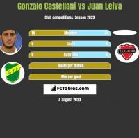 Gonzalo Castellani vs Juan Leiva h2h player stats