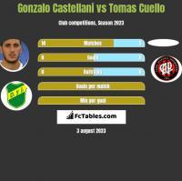Gonzalo Castellani vs Tomas Cuello h2h player stats