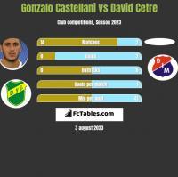Gonzalo Castellani vs David Cetre h2h player stats