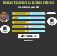 Gonzalo Castellani vs Esteban Valencia h2h player stats