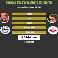 Gonzalo Castro vs Andre Schuerrle h2h player stats