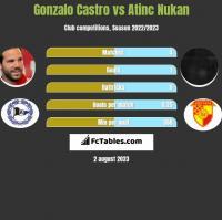 Gonzalo Castro vs Atinc Nukan h2h player stats