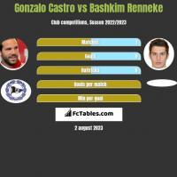 Gonzalo Castro vs Bashkim Renneke h2h player stats
