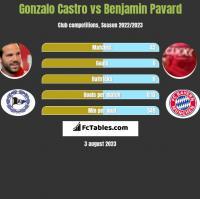 Gonzalo Castro vs Benjamin Pavard h2h player stats