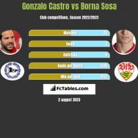 Gonzalo Castro vs Borna Sosa h2h player stats