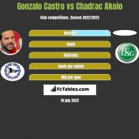 Gonzalo Castro vs Chadrac Akolo h2h player stats