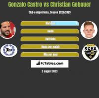Gonzalo Castro vs Christian Gebauer h2h player stats