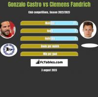Gonzalo Castro vs Clemens Fandrich h2h player stats