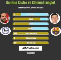 Gonzalo Castro vs Clement Lenglet h2h player stats