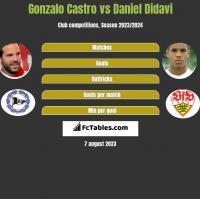 Gonzalo Castro vs Daniel Didavi h2h player stats