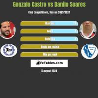 Gonzalo Castro vs Danilo Soares h2h player stats
