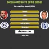 Gonzalo Castro vs David Blacha h2h player stats