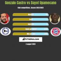 Gonzalo Castro vs Dayot Upamecano h2h player stats