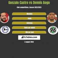 Gonzalo Castro vs Dennis Aogo h2h player stats