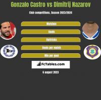 Gonzalo Castro vs Dimitrij Nazarov h2h player stats