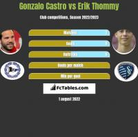 Gonzalo Castro vs Erik Thommy h2h player stats