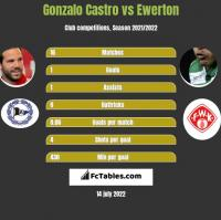 Gonzalo Castro vs Ewerton h2h player stats