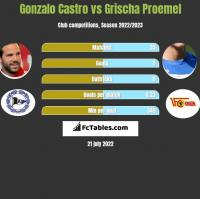 Gonzalo Castro vs Grischa Proemel h2h player stats
