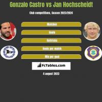 Gonzalo Castro vs Jan Hochscheidt h2h player stats