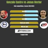 Gonzalo Castro vs Jonas Hector h2h player stats