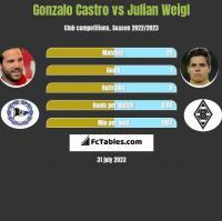 Gonzalo Castro vs Julian Weigl h2h player stats