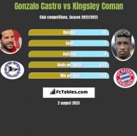 Gonzalo Castro vs Kingsley Coman h2h player stats