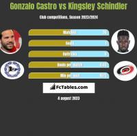 Gonzalo Castro vs Kingsley Schindler h2h player stats