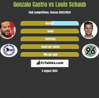 Gonzalo Castro vs Louis Schaub h2h player stats