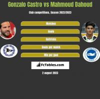 Gonzalo Castro vs Mahmoud Dahoud h2h player stats