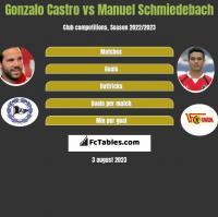 Gonzalo Castro vs Manuel Schmiedebach h2h player stats