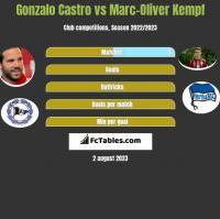Gonzalo Castro vs Marc-Oliver Kempf h2h player stats