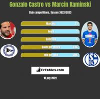 Gonzalo Castro vs Marcin Kamiński h2h player stats
