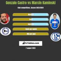 Gonzalo Castro vs Marcin Kaminski h2h player stats