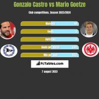 Gonzalo Castro vs Mario Goetze h2h player stats