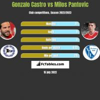 Gonzalo Castro vs Milos Pantovic h2h player stats