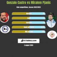 Gonzalo Castro vs Miralem Pjanic h2h player stats