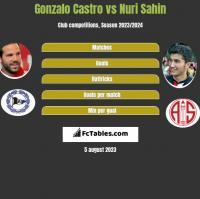 Gonzalo Castro vs Nuri Sahin h2h player stats