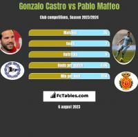 Gonzalo Castro vs Pablo Maffeo h2h player stats