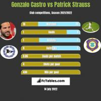 Gonzalo Castro vs Patrick Strauss h2h player stats