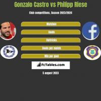 Gonzalo Castro vs Philipp Riese h2h player stats