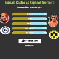 Gonzalo Castro vs Raphael Guerreiro h2h player stats