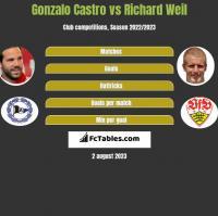 Gonzalo Castro vs Richard Weil h2h player stats