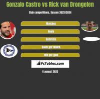 Gonzalo Castro vs Rick van Drongelen h2h player stats