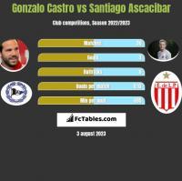 Gonzalo Castro vs Santiago Ascacibar h2h player stats