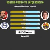 Gonzalo Castro vs Sergi Roberto h2h player stats