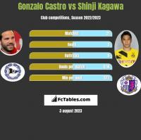 Gonzalo Castro vs Shinji Kagawa h2h player stats