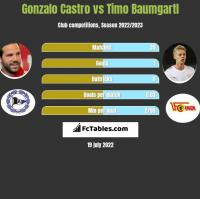 Gonzalo Castro vs Timo Baumgartl h2h player stats
