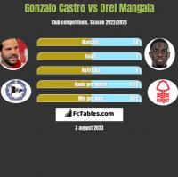 Gonzalo Castro vs Orel Mangala h2h player stats